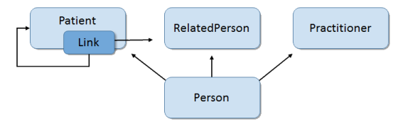 Image showing the relationship between resources representing people