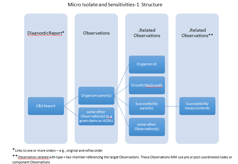 Micro Isolate and Sensitivities-1 structure