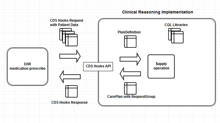 Surfacing Clinical Reasoning Behavior via CDS Hooks