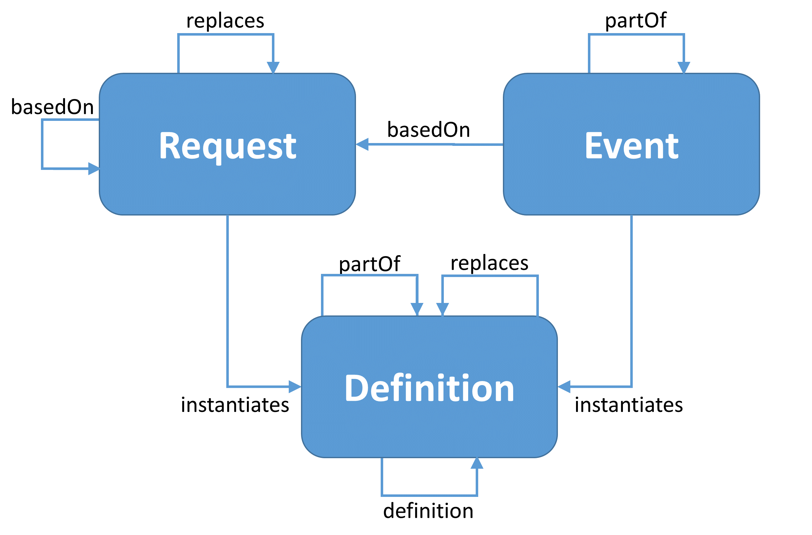 Workflow relationships diagram showing Request, Event and Definition and their relationships to themselves and each other