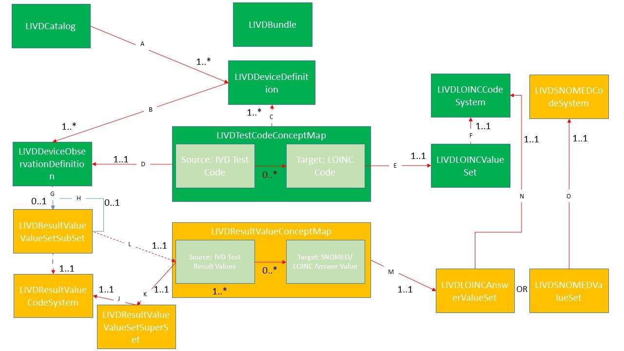 HL7 FHIR UV LIVD\General Principles and Design - FHIR v4 0 0